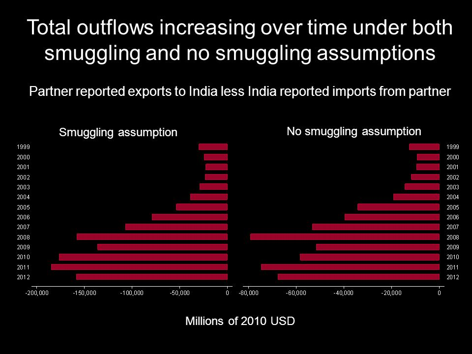 Total outflows increasing over time under both smuggling and no smuggling assumptions Millions of 2010 USD Partner reported exports to India less India reported imports from partner Smuggling assumption No smuggling assumption