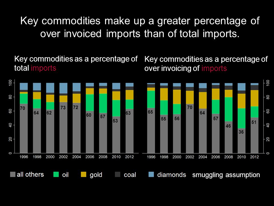 Key commodities make up a greater percentage of over invoiced imports than of total imports.