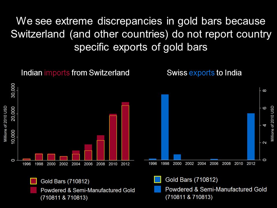 We see extreme discrepancies in gold bars because Switzerland (and other countries) do not report country specific exports of gold bars Indian imports from SwitzerlandSwiss exports to India