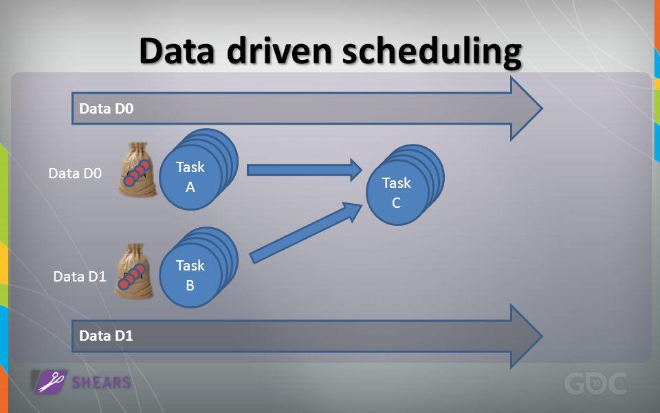 Task A Data driven scheduling Task A Task B Task A Task C Data D1 Data D0 Data D1