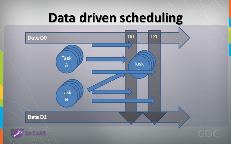 D0D1 Data driven scheduling Task A Task B Task A Task C Data D1 Data D0