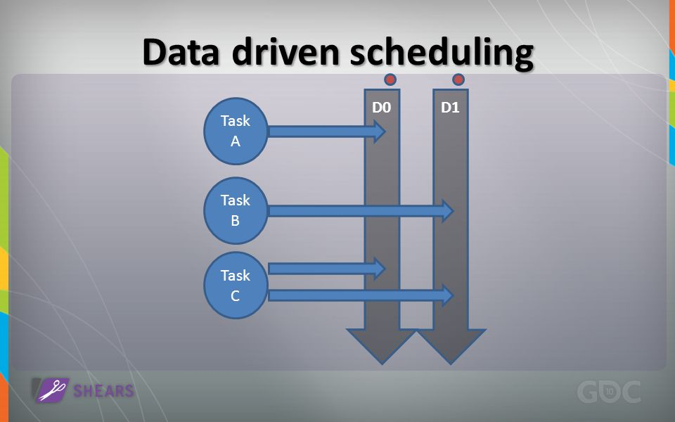 Data driven scheduling D0D1 Task A Task B Task C