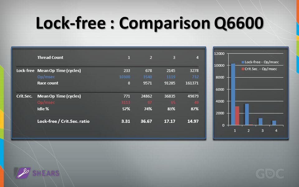 Lock-free : Comparison Q6600