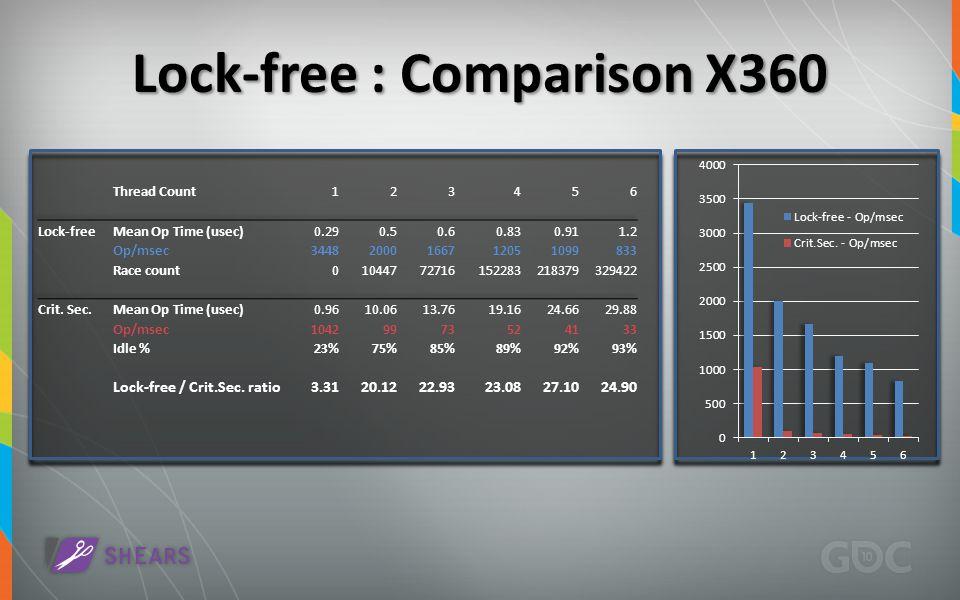 Lock-free : Comparison X360