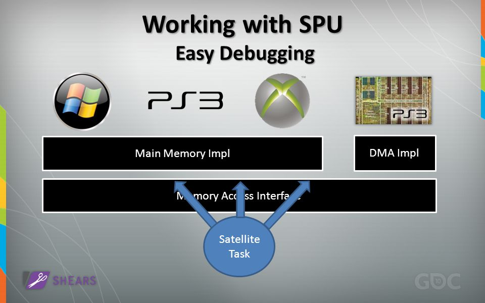 Working with SPU Easy Debugging Main Memory Impl DMA Impl Memory Access Interface Satellite Task