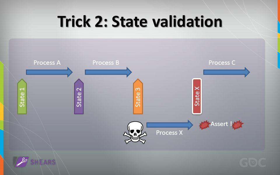 S t a t e 1 Process AProcess BProcess C Process X S t a t e 2 S t a t e 3 State X S t a t e X Assert !