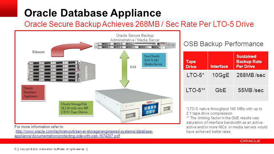 Copyright © 2012, Oracle and/or its affiliates. All rights reserved. 12 Oracle Database Appliance Oracle Secure Backup Achieves 268MB / Sec Rate Per L
