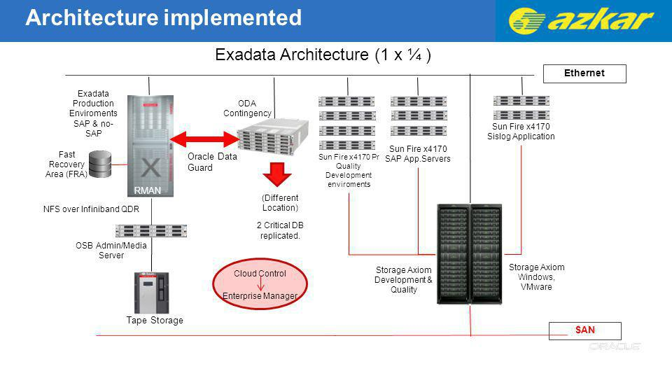 OSB Admin/Media Server Oracle Data Guard RMAN NFS over Infiniband QDR Tape Storage Exadata Architecture (1 x ¼ ) Sun Fire x4170 SAP App.Servers Sun Fi