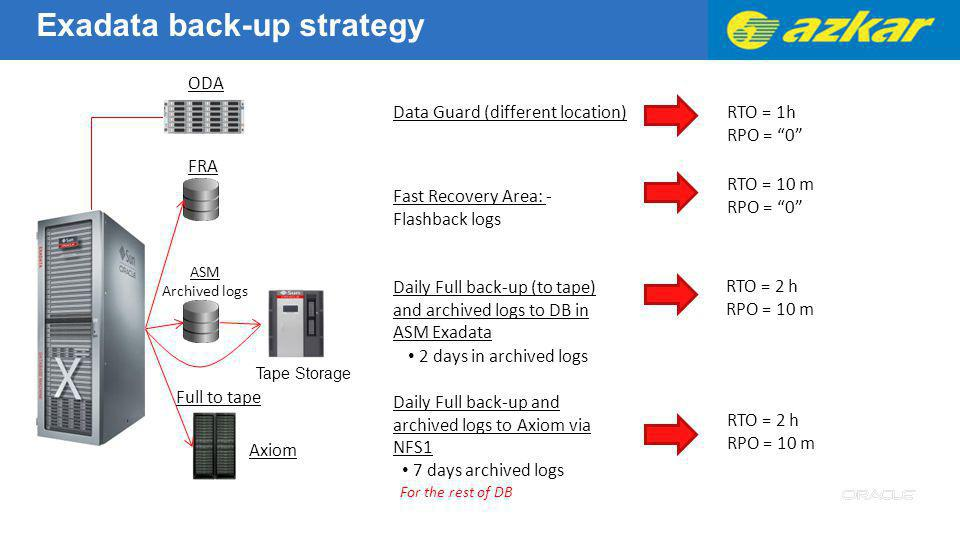 For the rest of DB Fast Recovery Area: - Flashback logs FRA RTO = 10 m RPO = 0 Daily Full back-up (to tape) and archived logs to DB in ASM Exadata RTO