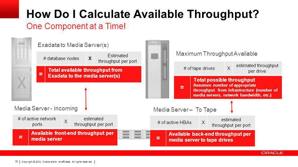 Copyright © 2012, Oracle and/or its affiliates. All rights reserved. 33 How Do I Calculate Available Throughput? One Component at a Time! Exadata to M