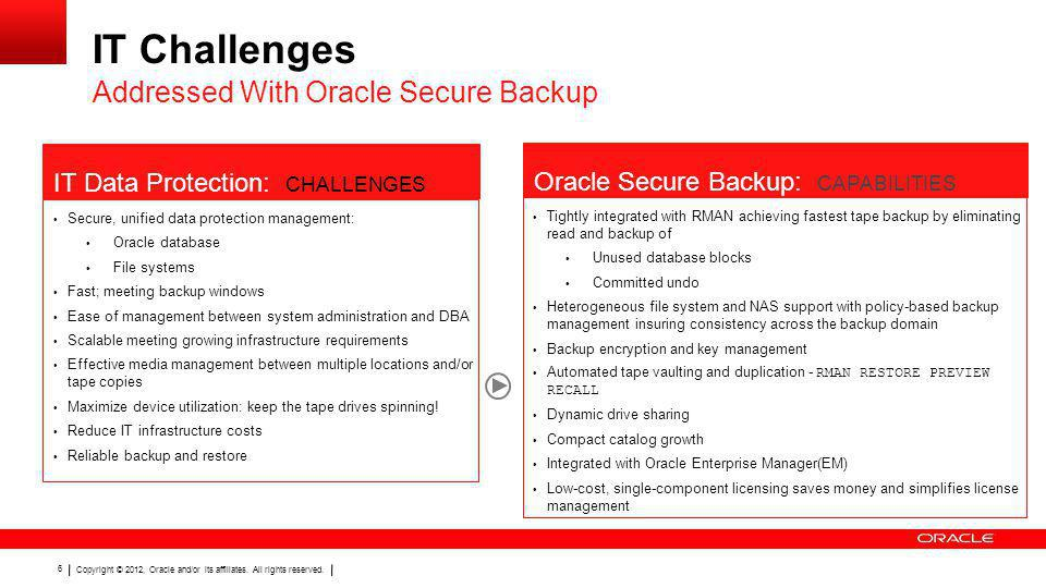 Copyright © 2012, Oracle and/or its affiliates. All rights reserved. 6 IT Challenges Addressed With Oracle Secure Backup Secure, unified data protecti