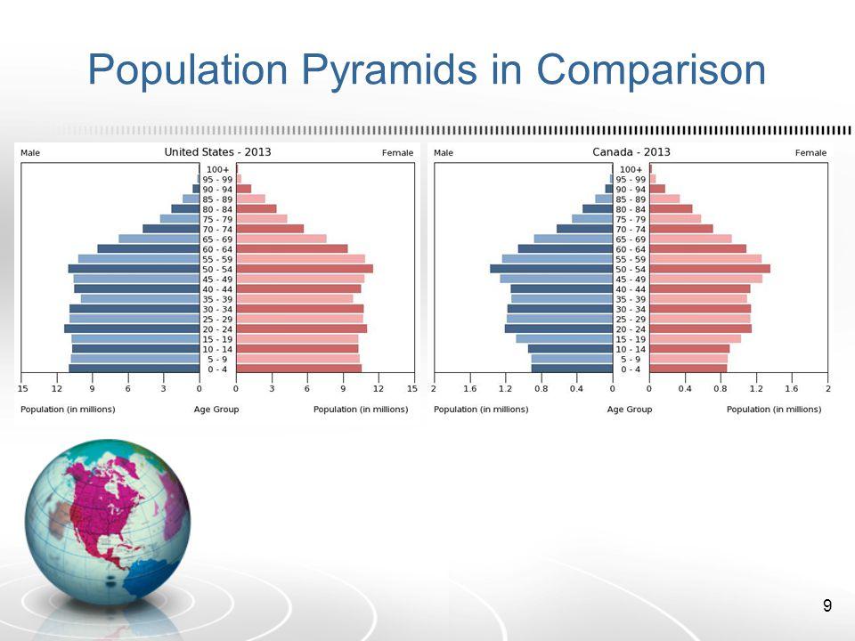 Population Pyramids in Comparison 9