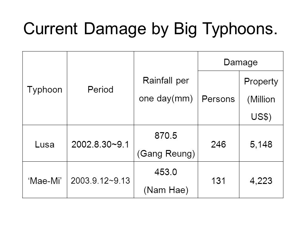 Current Damage by Big Typhoons.