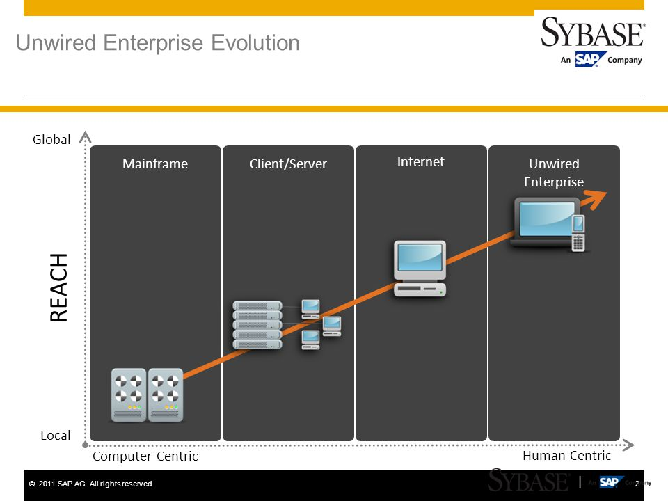 ©2011 SAP AG. All rights reserved.2 Unwired Enterprise Evolution REACH Local Global Computer Centric Human Centric Mainframe Internet Unwired Enterpri