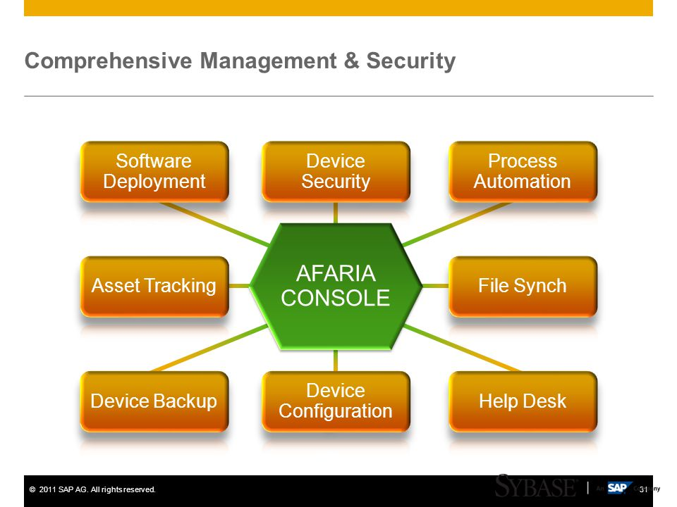 ©2011 SAP AG. All rights reserved.31 Comprehensive Management & Security