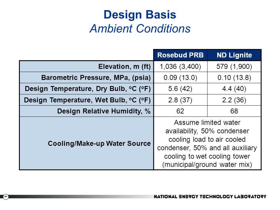 47 Carbon Emission Price Sensitivity, ND