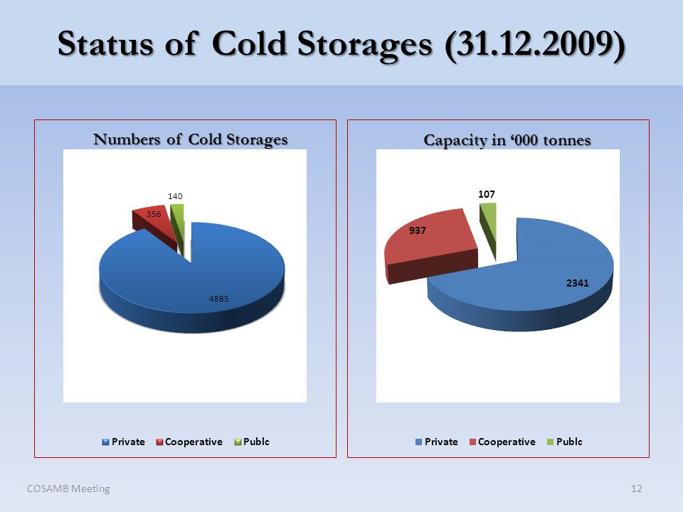 Status of Cold Storages (31.12.2009) COSAMB Meeting12 Numbers of Cold Storages Capacity in 000 tonnes