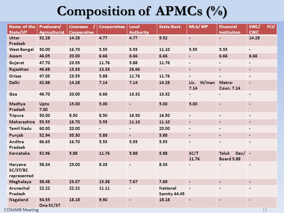 Composition of APMCs (%) Name of the State/UT Producers/ Agriculturist Licensees / Cooperative CooperativesLocal Authority State Govt.MLA/ MPFinancial Institution SWC/ FCI/ CWC Uttar Pradesh 52.2814.284.77 9.52--14.28 West Bengal50.0016.705.55 11.105.55 - Assam46.0520.006.66 - Gujarat47.7023.5511.765.8811.76--- Rajasthan46.6813.33 26.66---- Orissa47.0523.555.8811.76 --- Delhi42.8814.287.14 14.28Lic.