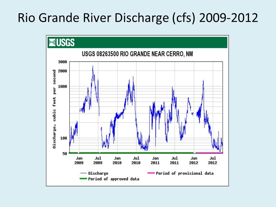 Rio Grande River Discharge (cfs) 2009-2012