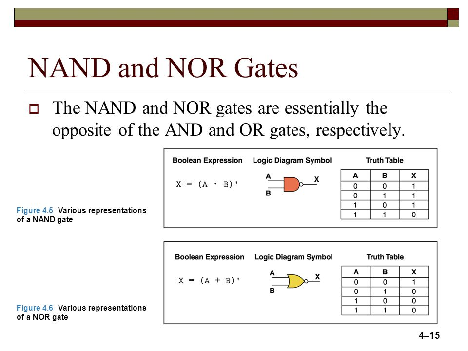 14 Review of Gate Processing A NOT gate inverts its single input value.