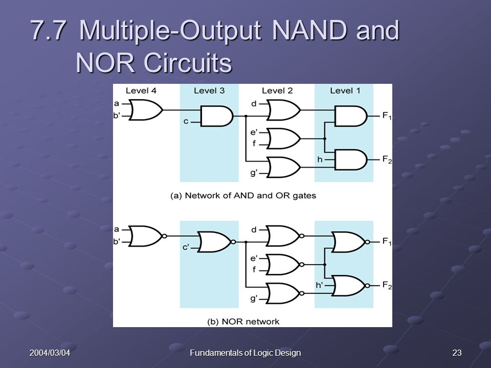 232004/03/04Fundamentals of Logic Design 7.7Multiple-Output NAND and NOR Circuits