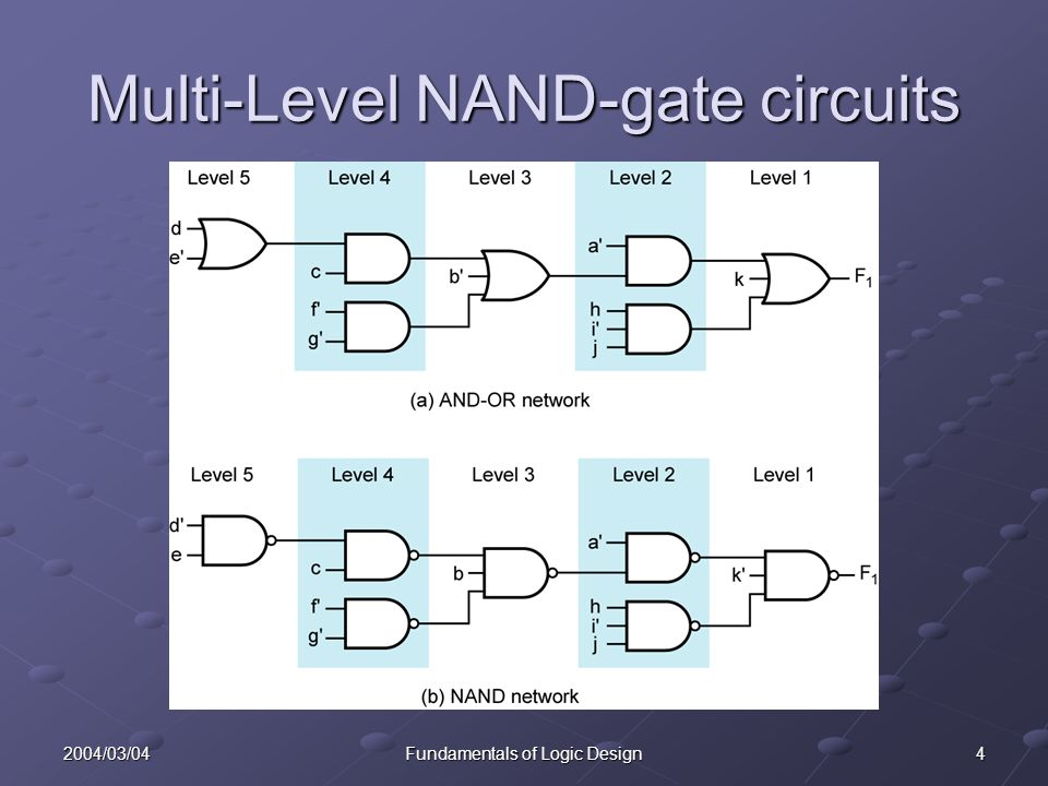 42004/03/04Fundamentals of Logic Design Multi-Level NAND-gate circuits