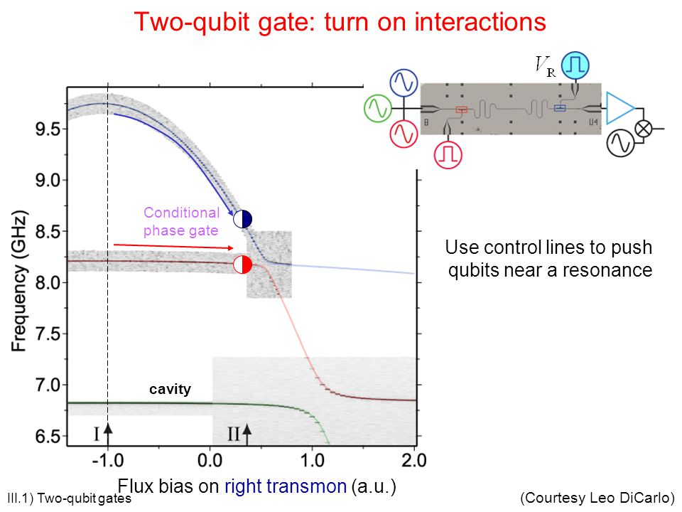 cavity Conditional phase gate Use control lines to push qubits near a resonance Flux bias on right transmon (a.u.) Two-qubit gate: turn on interaction