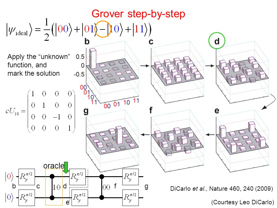 Apply the unknown function, and mark the solution bcdf e g oracle Grover step-by-step DiCarlo et al., Nature 460, 240 (2009) (Courtesy Leo DiCarlo)