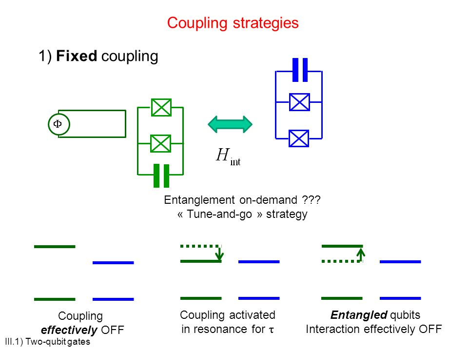 Coupling strategies 1) Fixed coupling Entanglement on-demand ??? « Tune-and-go » strategy Coupling effectively OFF Entangled qubits Interaction effect