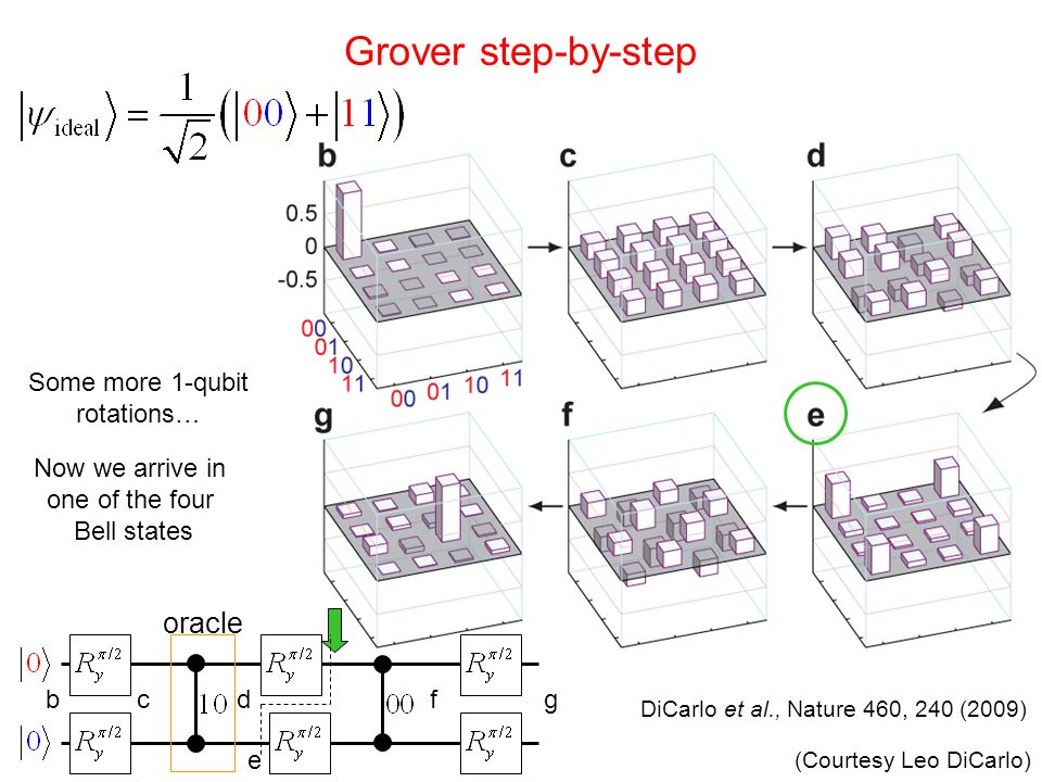 Some more 1-qubit rotations… Now we arrive in one of the four Bell states oracle bcdf e g Grover step-by-step DiCarlo et al., Nature 460, 240 (2009) (