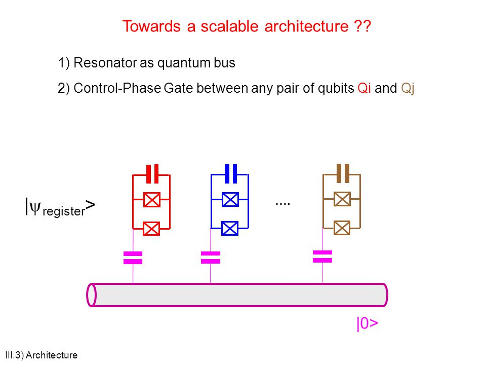III.3) Architecture Towards a scalable architecture ?? 1) Resonator as quantum bus 2) Control-Phase Gate between any pair of qubits Qi and Qj …. |0> |