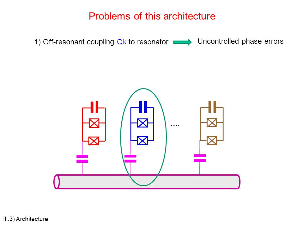 III.3) Architecture Problems of this architecture …. 1) Off-resonant coupling Qk to resonator Uncontrolled phase errors
