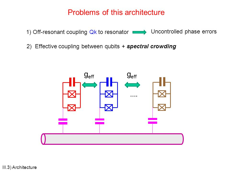 III.3) Architecture Problems of this architecture …. 1) Off-resonant coupling Qk to resonator Uncontrolled phase errors 2) Effective coupling between