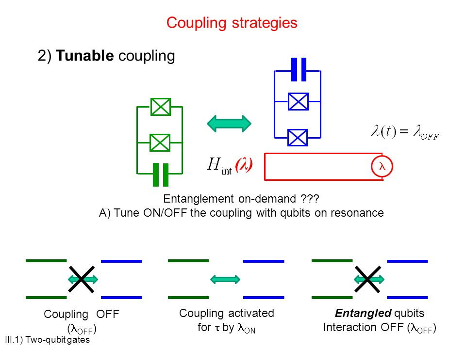 Coupling strategies 2) Tunable coupling Entanglement on-demand ??? A) Tune ON/OFF the coupling with qubits on resonance Coupling OFF ( OFF ) Coupling