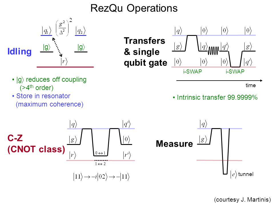 RezQu Operations Idling Transfers & single qubit gate |g reduces off coupling (>4 th order) Store in resonator (maximum coherence) i-SWAP C-Z (CNOT cl