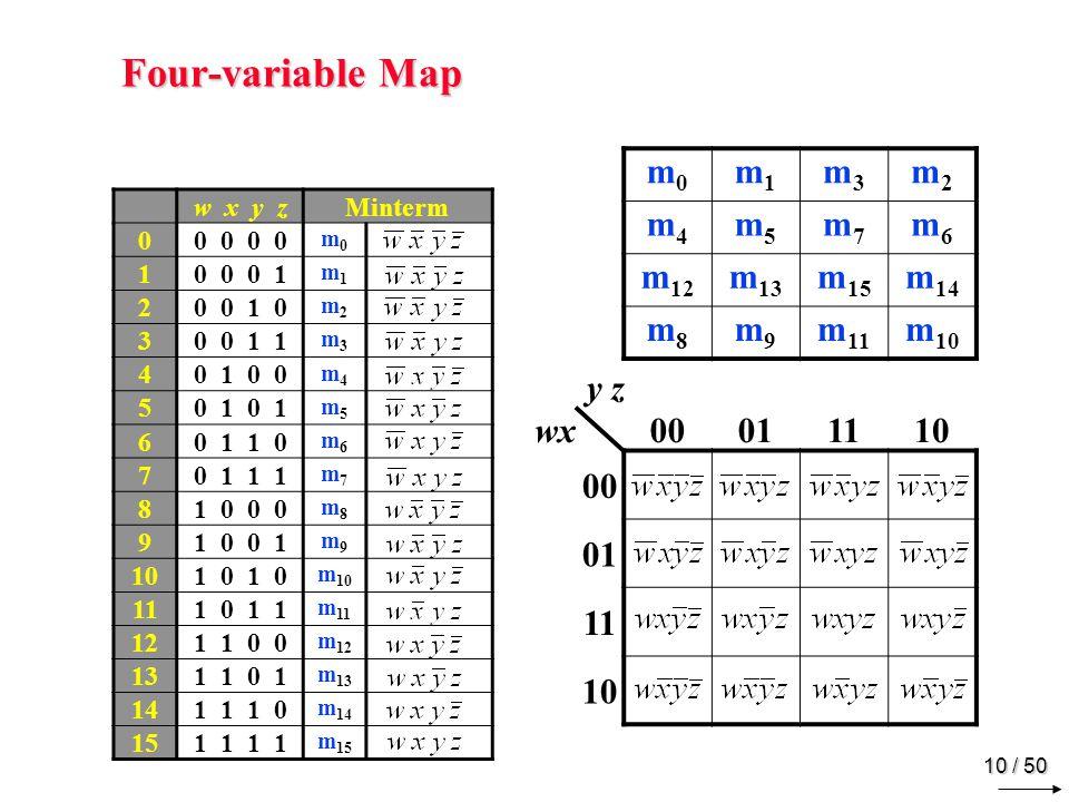 9 / 50 Three-variable Map m0m0 m1m1 m3m3 m2m2 m4m4 m5m5 m7m7 m6m6 x y zFMinterm 00 0 01m0m0 10 0 10m1m1 20 1 01m2m2 30 1 10m3m3 41 0 01m4m4 51 0 11m5m