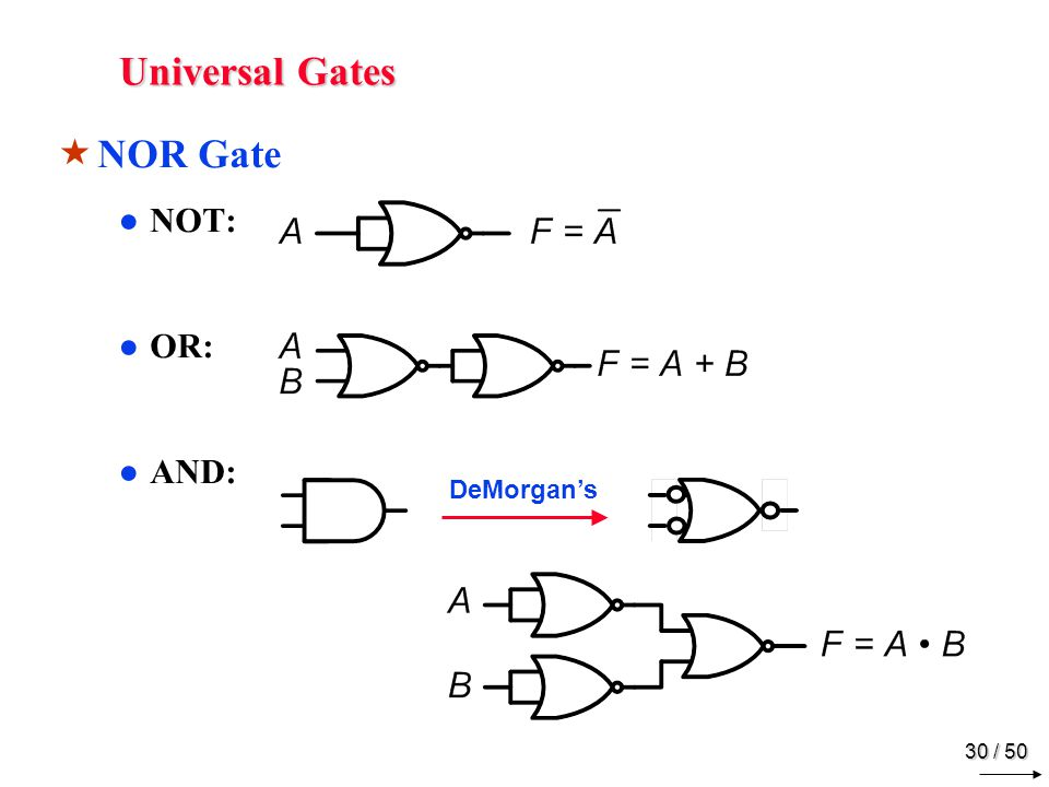 29 / 50 Universal Gates NAND Gate NOT: AND: OR: DeMorgans