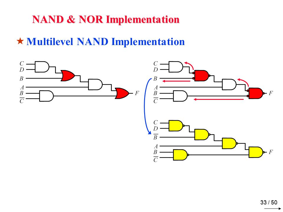 32 / 50 NAND & NOR Implementation Two-Level Implementation
