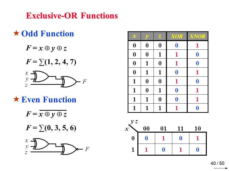 39 / 50 Exclusive-OR Identities x 0 = x x 1 = x x x = 0 x x = 1 x y = x y = x y Commutative & Associative x y = y x ( x y ) z = x ( y z ) = x y z xy XOR 000 011 101 110