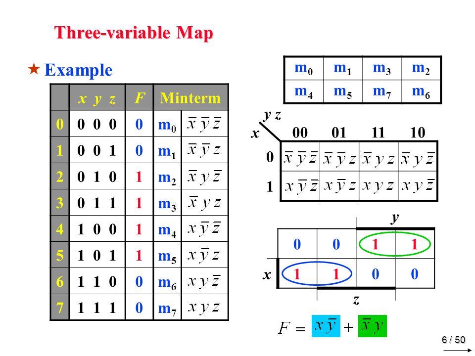 5 / 50 Three-variable Map m0m0 m1m1 m3m3 m2m2 m4m4 m5m5 m7m7 m6m6 x y zMinterm 00 0 0m0m0 10 0 1m1m1 20 1 0m2m2 30 1 1m3m3 41 0 0m4m4 51 0 1m5m5 61 1 0m6m6 71 1 1m7m7 y z x00011110 0 1