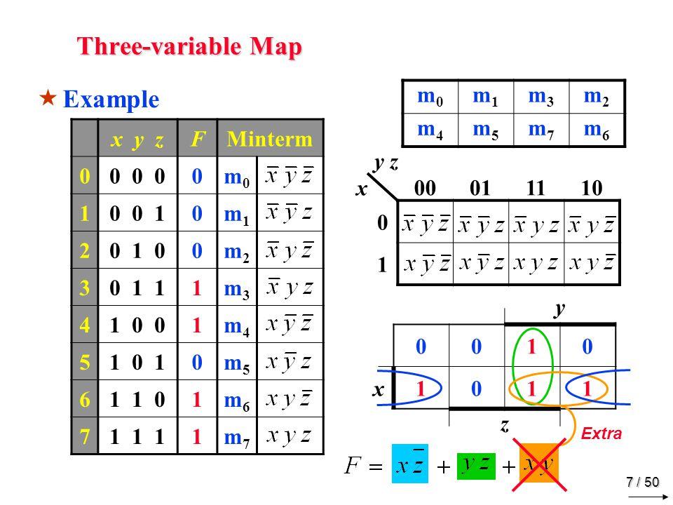 6 / 50 Three-variable Map m0m0 m1m1 m3m3 m2m2 m4m4 m5m5 m7m7 m6m6 x y zFMinterm 00 0 00m0m0 10 0 10m1m1 20 1 01m2m2 30 1 11m3m3 41 0 01m4m4 51 0 11m5m5 61 1 00m6m6 71 1 10m7m7 y z x00011110 0 1 Example y 0011 x1100 z