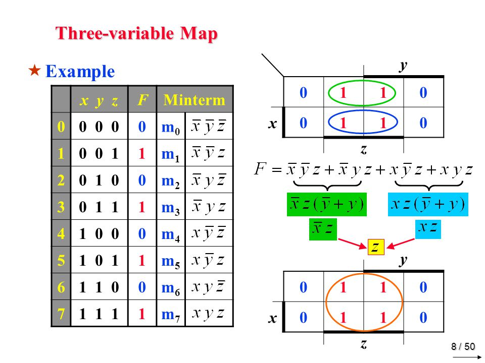 7 / 50 Three-variable Map m0m0 m1m1 m3m3 m2m2 m4m4 m5m5 m7m7 m6m6 x y zFMinterm 00 0 00m0m0 10 0 10m1m1 20 1 00m2m2 30 1 11m3m3 41 0 01m4m4 51 0 10m5m5 61 1 01m6m6 71 1 11m7m7 y z x00011110 0 1 Example y 0010 x1011 z Extra
