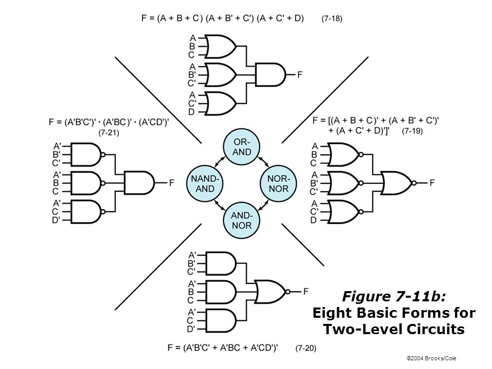 ©2004 Brooks/Cole Figure 7-11b: Eight Basic Forms for Two-Level Circuits