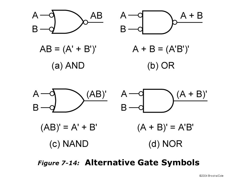 ©2004 Brooks/Cole Figure 7-14: Alternative Gate Symbols