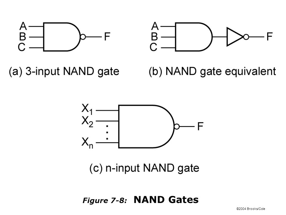 ©2004 Brooks/Cole Figure 7-8: NAND Gates