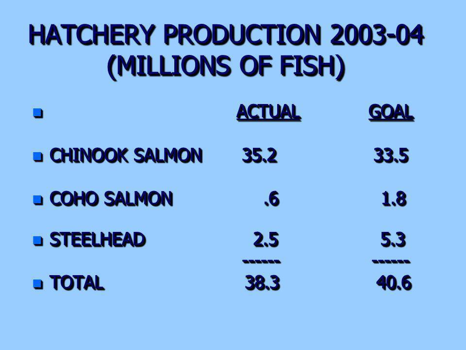 HATCHERY PRODUCTION 2003-04 (MILLIONS OF FISH) n ACTUAL GOAL n CHINOOK SALMON 35.2 33.5 n COHO SALMON.6 1.8 n STEELHEAD 2.5 5.3 ------ ------ ------ ------ n TOTAL 38.3 40.6 n ACTUAL GOAL n CHINOOK SALMON 35.2 33.5 n COHO SALMON.6 1.8 n STEELHEAD 2.5 5.3 ------ ------ ------ ------ n TOTAL 38.3 40.6