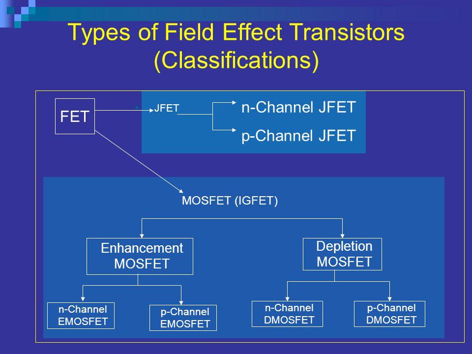 JFET MOSFET (IGFET) n-Channel JFET p-Channel JFET Types of Field Effect Transistors (Classifications) n-Channel EMOSFET p-Channel EMOSFET Enhancement MOSFET Depletion MOSFET n-Channel DMOSFET p-Channel DMOSFET FET