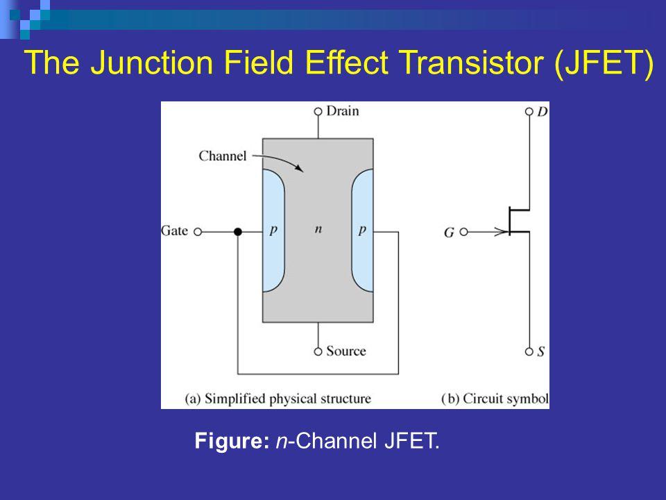 Figure: n-Channel JFET. The Junction Field Effect Transistor (JFET)