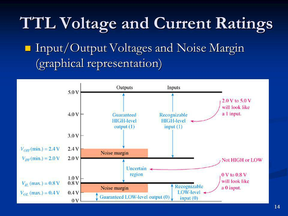 TTL Voltage and Current Ratings Input/Output Voltages and Noise Margin (graphical representation) Input/Output Voltages and Noise Margin (graphical re