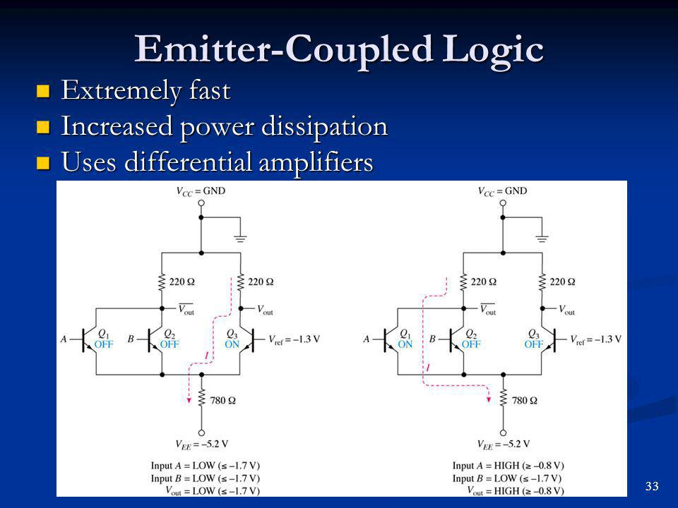 Emitter-Coupled Logic Extremely fast Extremely fast Increased power dissipation Increased power dissipation Uses differential amplifiers Uses differen